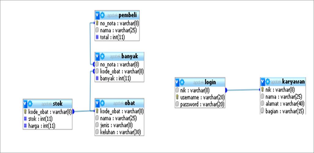 Kasus Basis Data Apotek Setitik Tinta